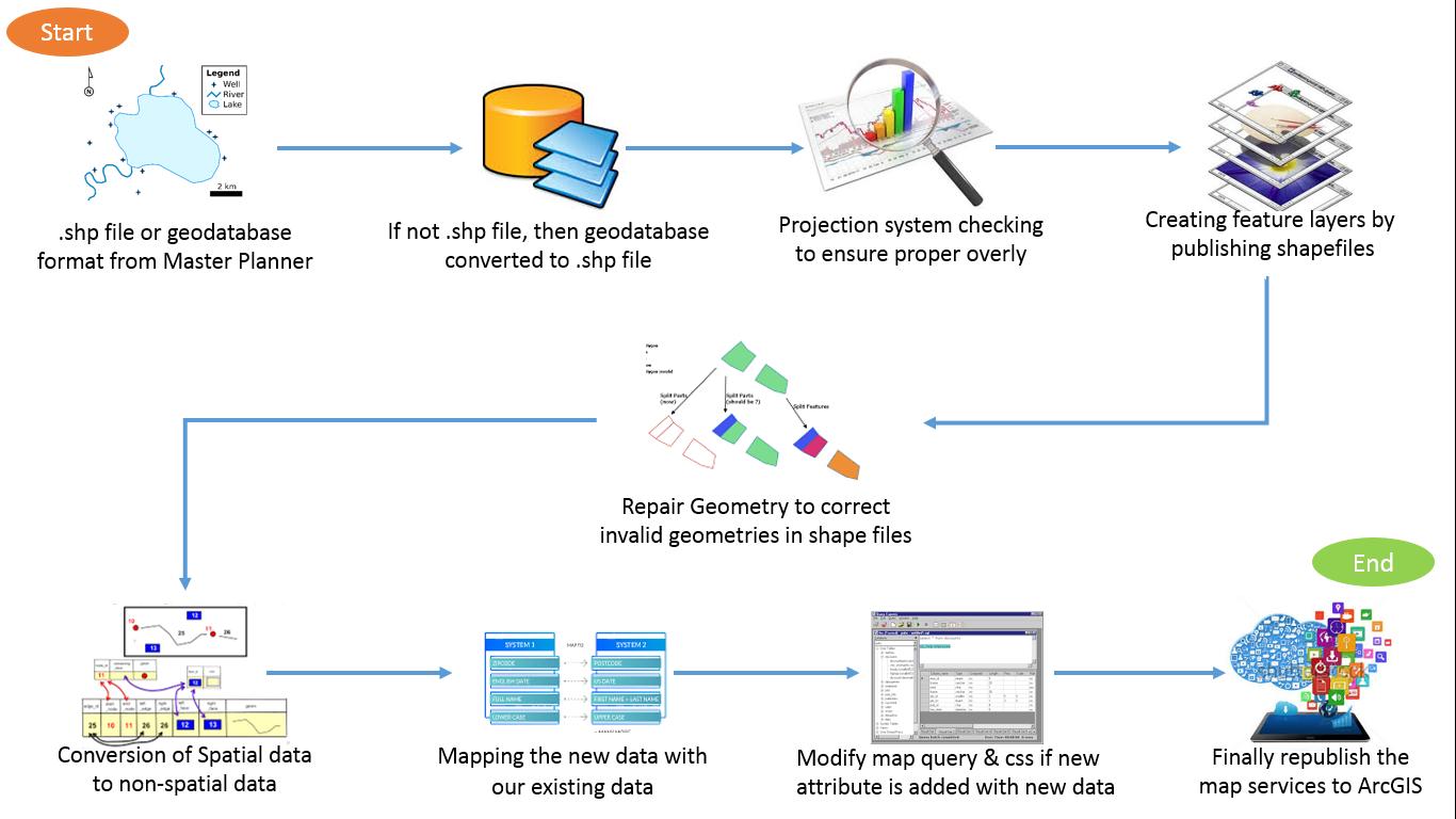 Steb by Step process of GIS implementation | Prince Tech