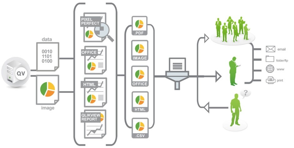 Get started with Qlik NPrinting | Prince Tech Solutions :: Training